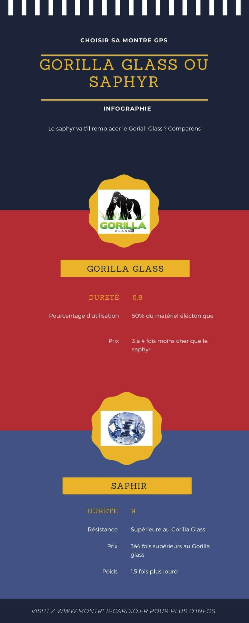 infographie montre gps gorilla glass saphyr